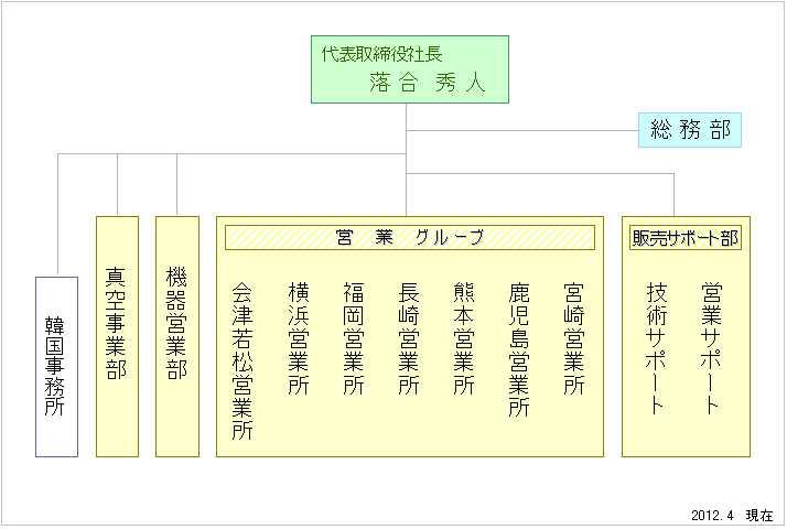 sosikizuJP2012.0406